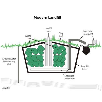 landfill diagram