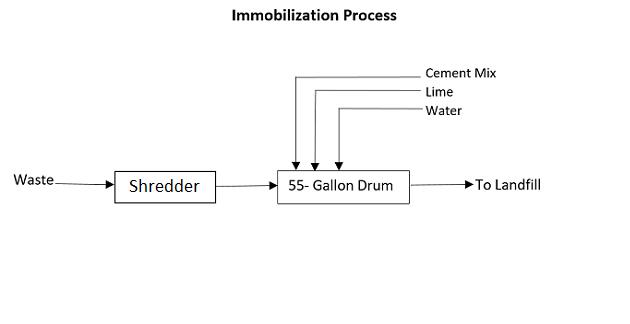 waste immobilization process
