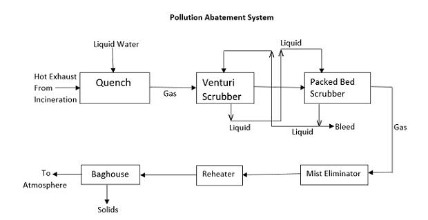 pollution abatement system block flow diagram